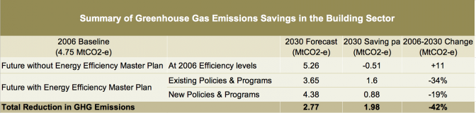 City Of Sydney Energy Efficiency Master Plan - GHG Reduction