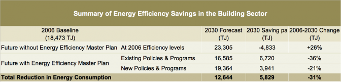City Of Sydney Energy Efficiency Master Plan - Energy Reduction